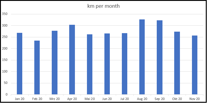 Bar chart with months from January 2020 to November 2020