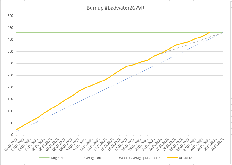 Burnup chart showing the target of 430 km as a line, the ideal line going from zero to 430 in 31 days, dashed planned distance of the last week and solid line for real distance